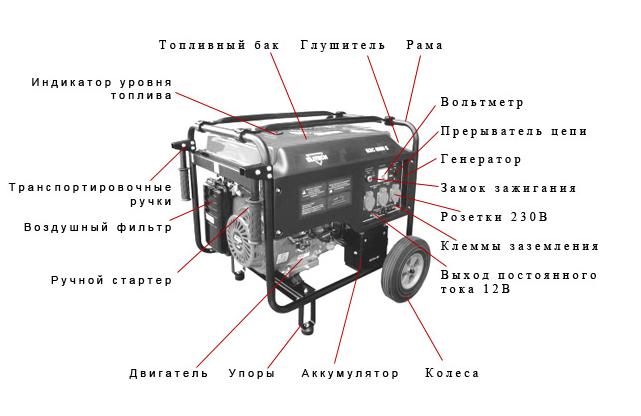 Фото: Схема бензинового