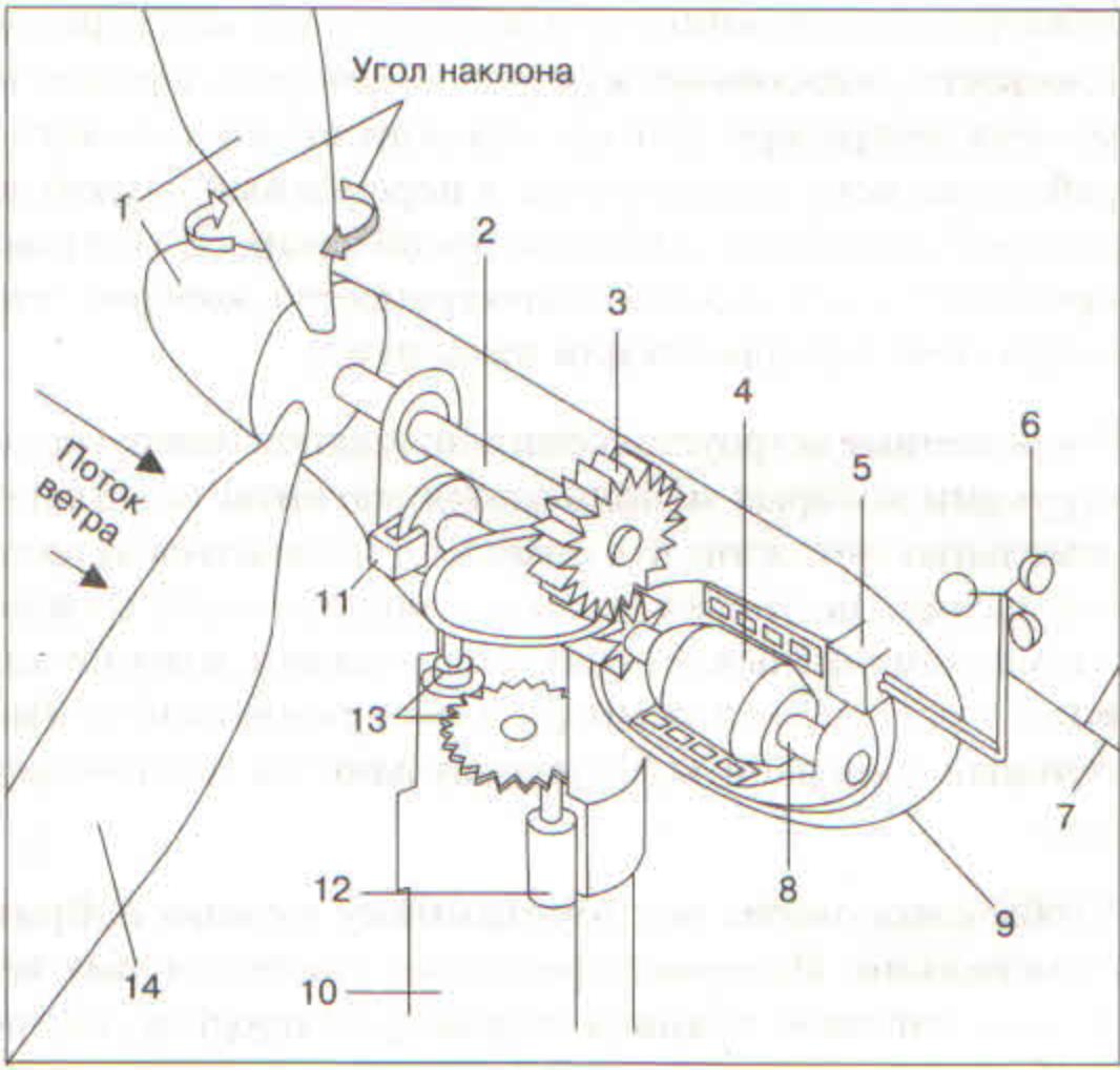 Фото: Схема ветрогенератора с горизонтальной осью вращения