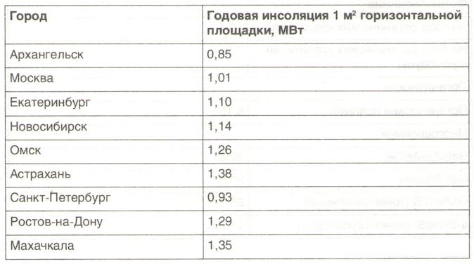 Типовые схемы автономного