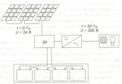 Фото: Схема электроснабжения