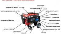 Принцип работы генератора